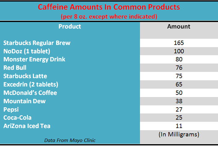 Caffeine Amounts In Common Products