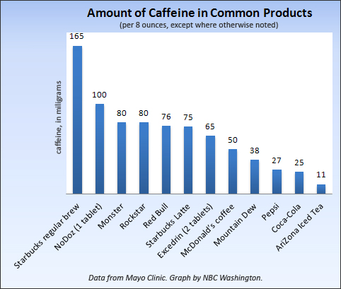 the effects of caffeine on mental alertness psychology essay Drugs and effects essay  effects: same effects as caffeine withdrawal:  increased energy, forced wakefulness, and mental alertness withdrawal: .