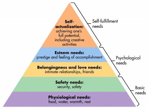 Abraham Maslow's Hierarchy Of Needs Appears To Be More About The Process Of Self-Actualization